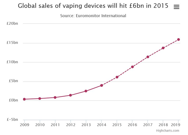 Vaping takes off as e-cigarette sales break through $6bn