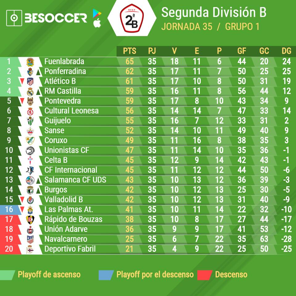 Great Playoff De Ascenso: Segunda B   Grupo 1. U0027