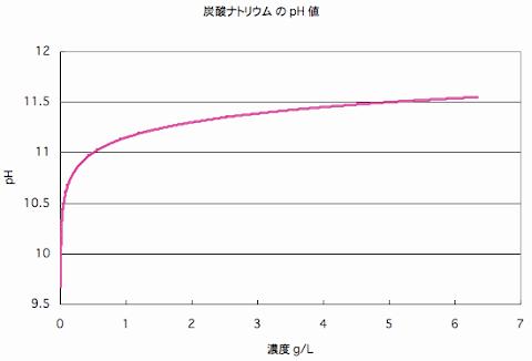 炭酸ナトリウムの濃度(g/L)とpHの関係