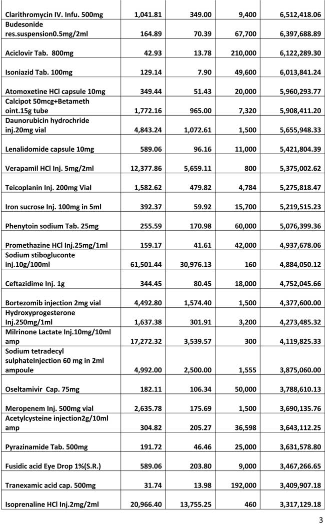 reveal-cheaper-drugs-import-higher-price