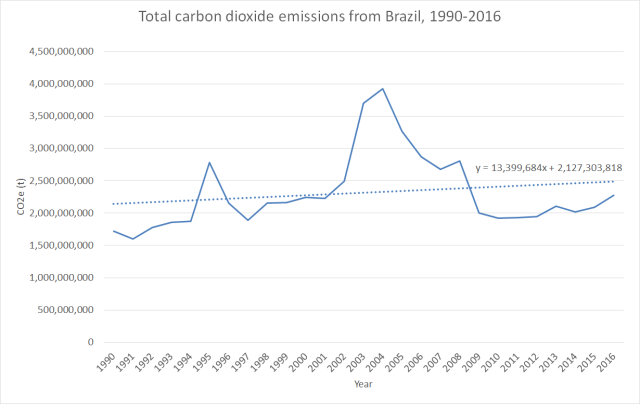 Total carbon dioxide emissions from Brazil, 1990-2016. Graphic: SEEG Brasil