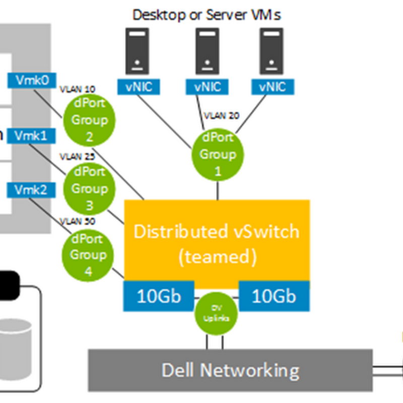 Deploying VMware VSAN 6.2 with vCenter Integrated - Part 3
