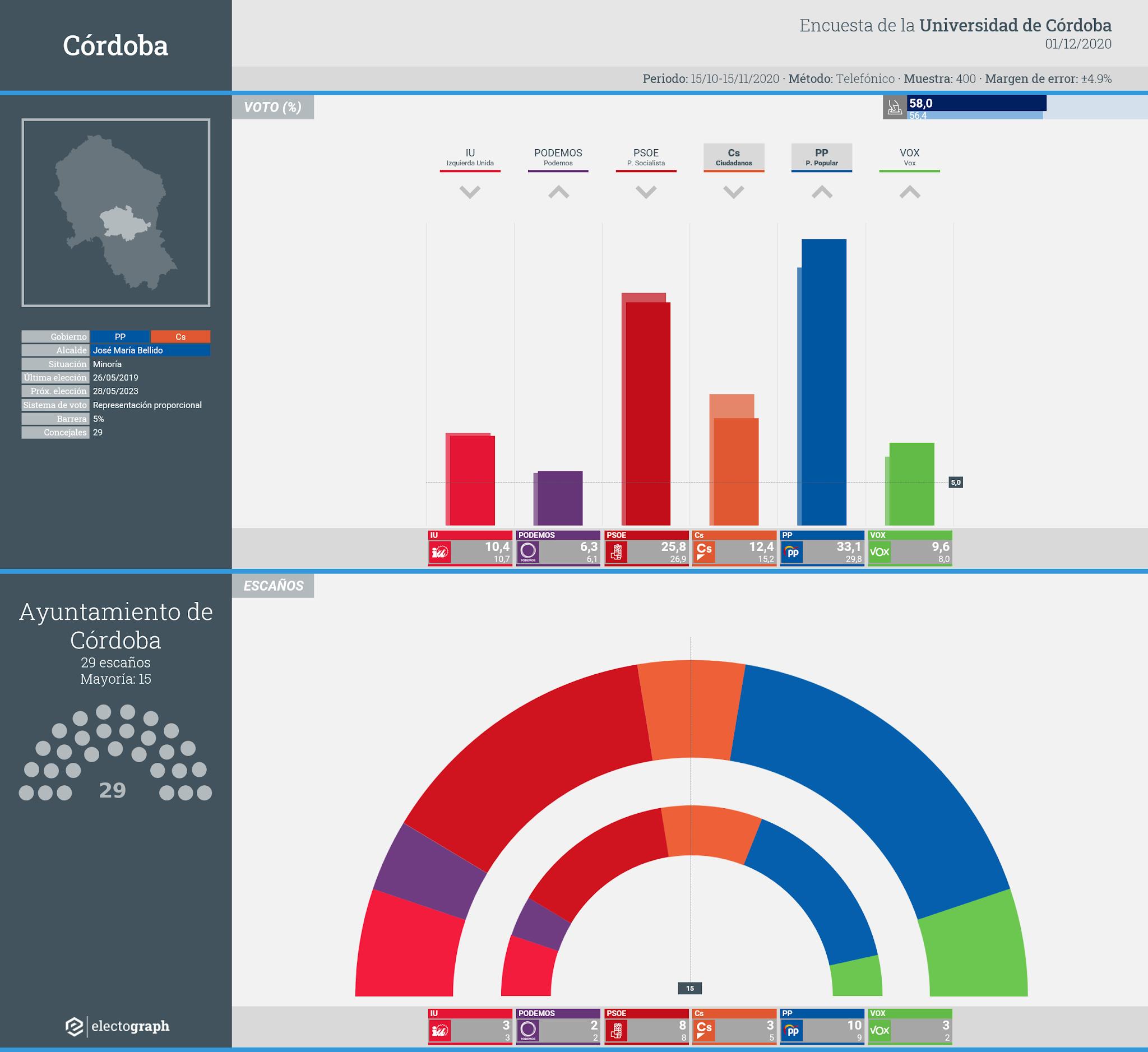 Gráfico de la encuesta para elecciones municipales en Córdoba realizada por la Universidad de Córdoba, 1 de diciembre de 2020