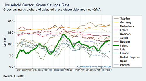 EU15 Household Sector Gross Saving Rate
