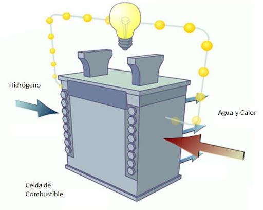 Cómo Funcionan las Celdas de Combustible de Hidrógeno