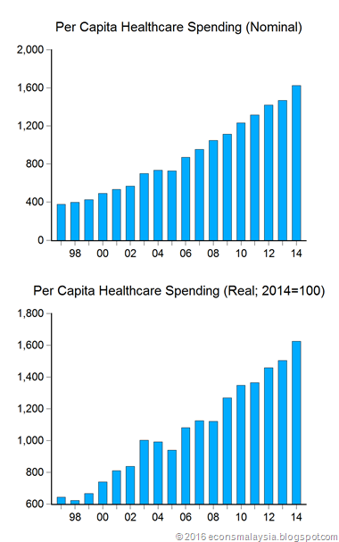 Economics Malaysia Chart Of The Week Healthcare Costs