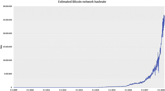 The Estimated Number of Terahashes per Second (Trillions of Hashes per Second) Performed by the Bitcoin Network. Source: Blockchain.info. Graphic: Alex de Vries, 2018 / Joule
