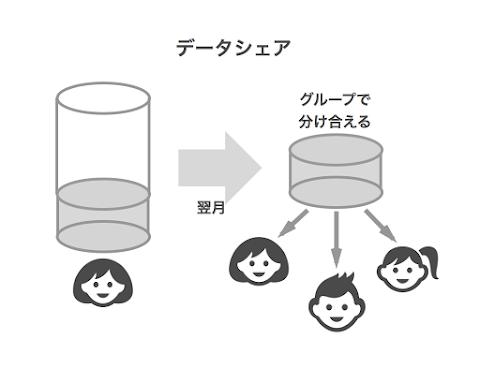 mineoデータシェア