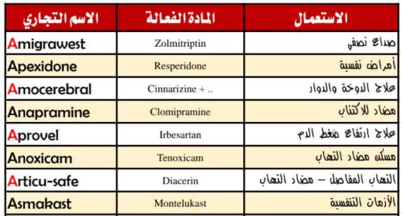 أسماء الأدوية في الصيدليات pdf