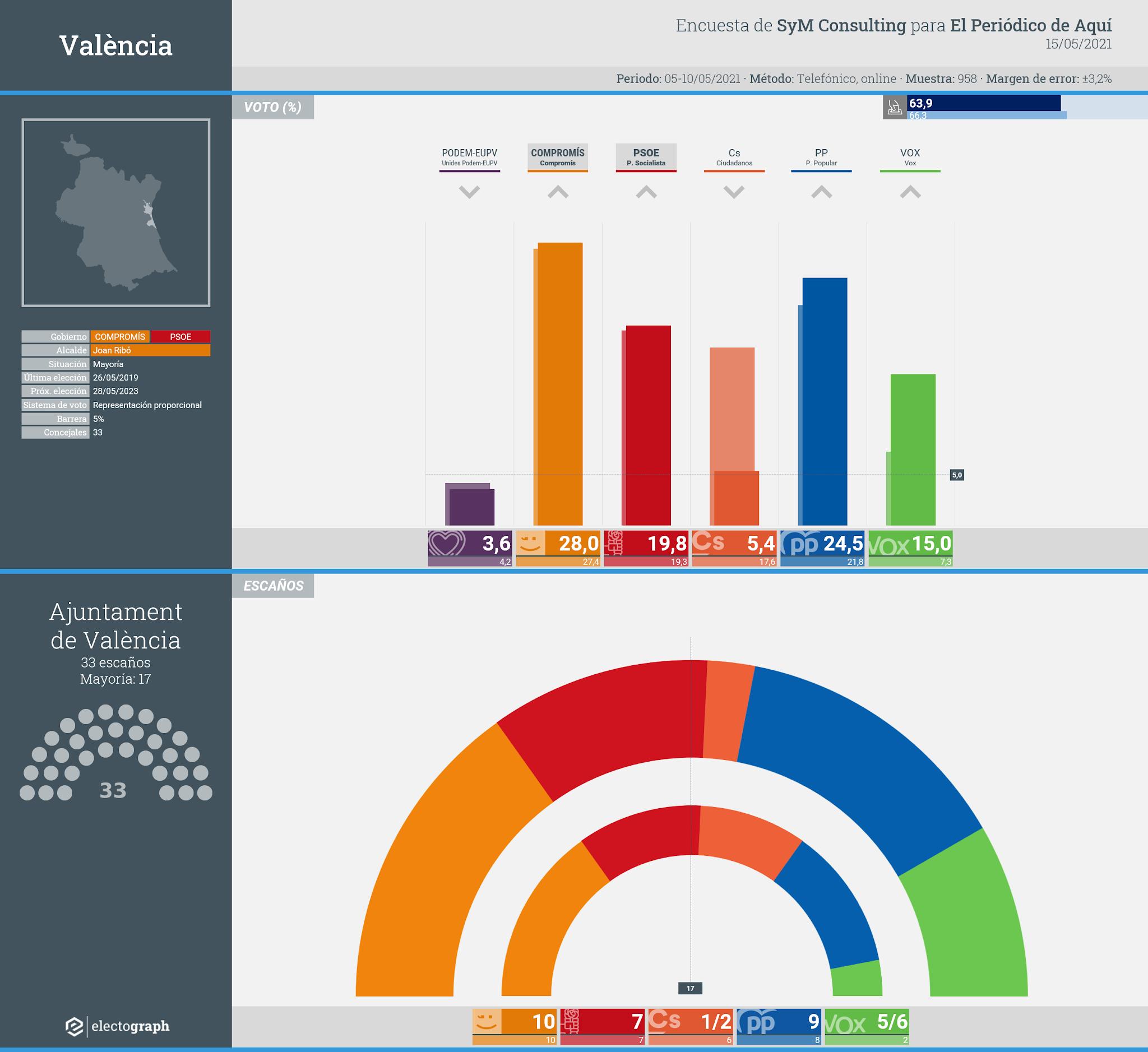 Gráfico de la encuesta para elecciones municipales en València realizada por SyM Consulting para El Periódico de Aquí, 15 de mayo de 2021