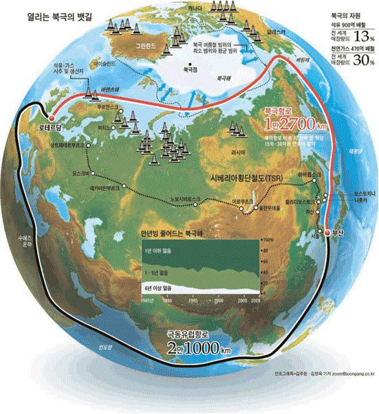 극동유럽항로와 북극항로의 비교