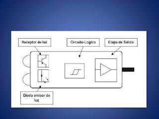 Temporizadores y sensores - Temporizadores de luz ...
