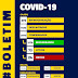Afogados registra 12 casos de Covid-19 e 01 óbito em decorrência do Coronavírus nesta quarta (30)