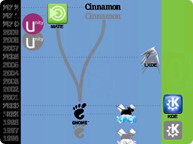 Come scegliere l'ambiente grafico più adatto alle proprie esigenze di Ubuntu.