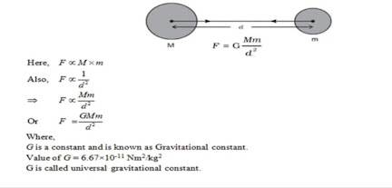 9th Class Science Notes in English chapter 10 Gravitation