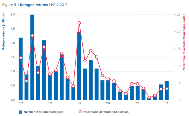 Number of returned refugees, 1992-2017. Graphic: UNHCR