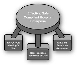 Enterprise awareness and RTLS fit into broader intent of Healthcare 2.0