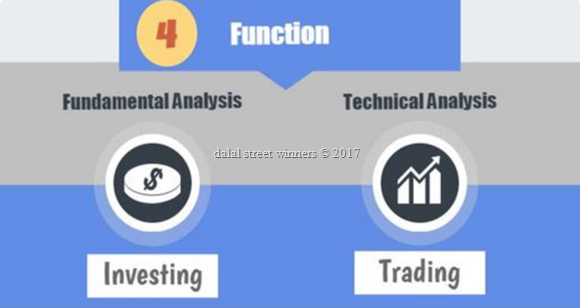 Dilemma of using technical analysis