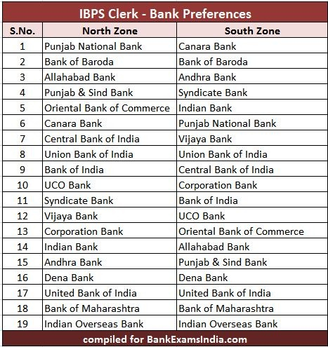 IBPS bank clerk preferences list, bank preference in ibps clerk,how to give preference of banks in ibps clerk,bank preferences for ibps clerk 2016