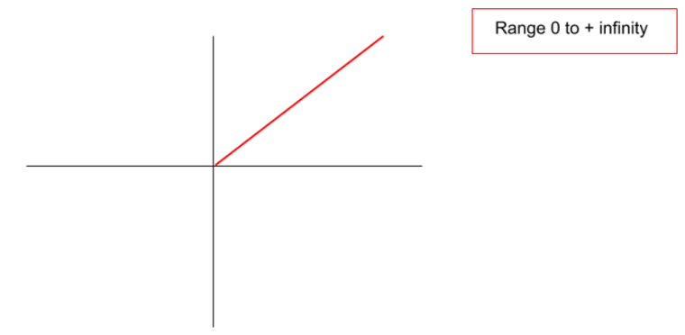 A graphical representation of the rectified linear unit activation function that ranges from 0 to + infinity