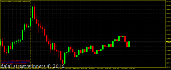 Usd cad bounce back rally achieved targets 1.3260 and 1.3425