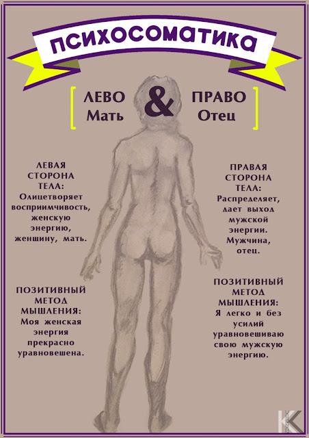 левая и правая сторона тела