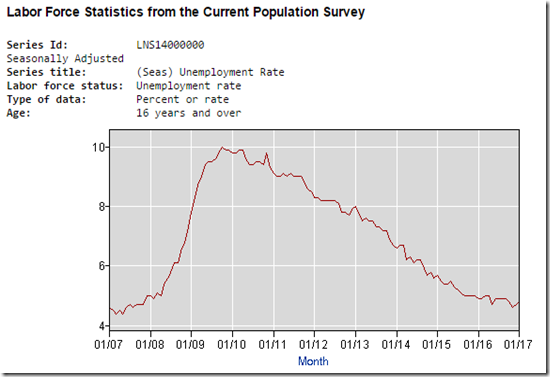 17-02-08 Unemployment Rate Chart Capture