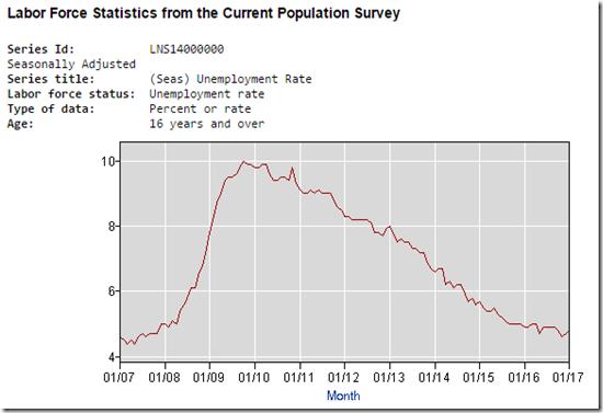 17-02-08 Unemployment Rate Chart Capture