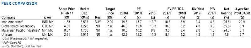 technology stocks malaysia