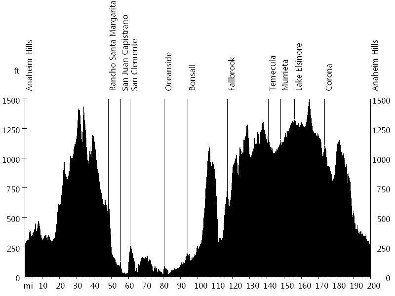 Butterfield Double Century • Route Profile