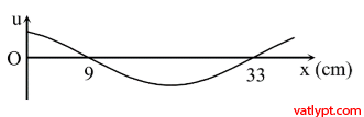 Quiz 75. Sự truyền sóng cơ M2