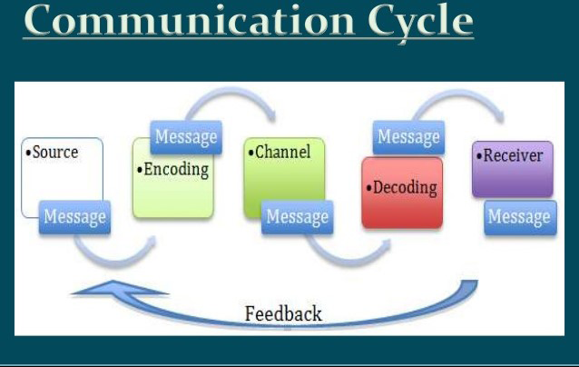 Communication Skills Class 9 Notes
