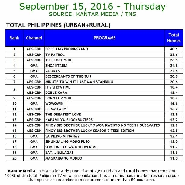 Kantar Media National TV Ratings - Sept. 15, 2016