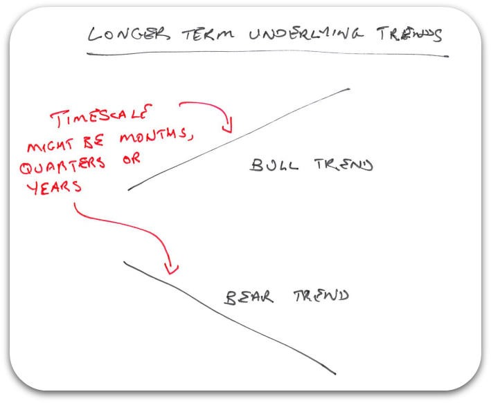 underlying-trends
