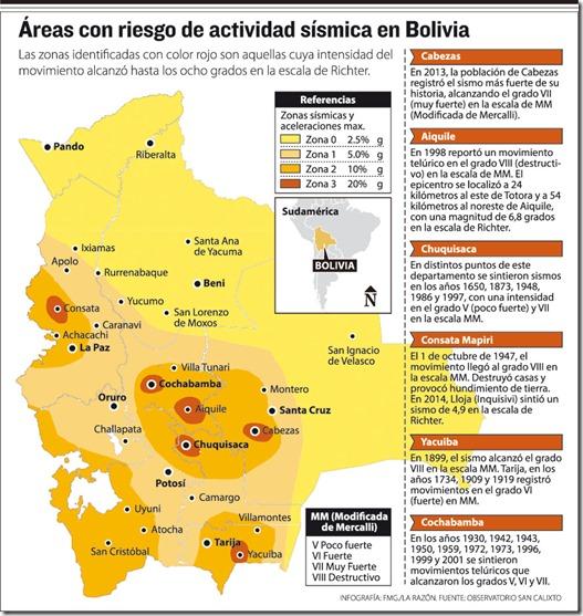 Sismos en Bolivia