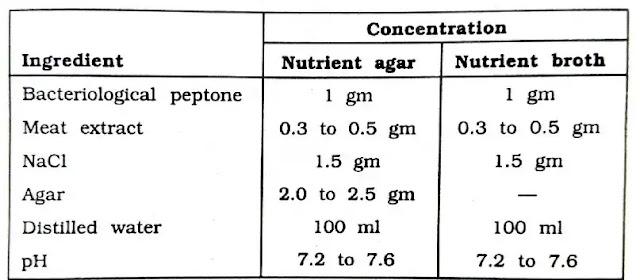 Preparation of n-agar & n-broth