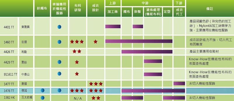 表一 大中華區成衣代工與機能性布場比較
