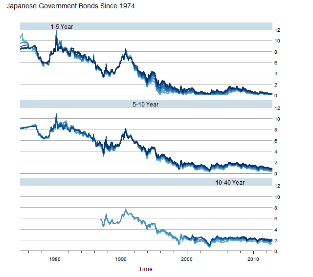 Japanese Government Bond (JGB) Data Since 1974