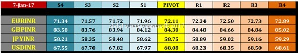nse currency intraday pivot levels for 9 jan 2017