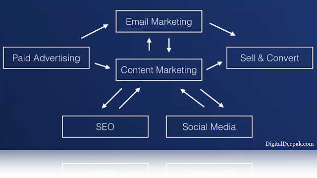 Integrated Digital Marketing - Global Digitify