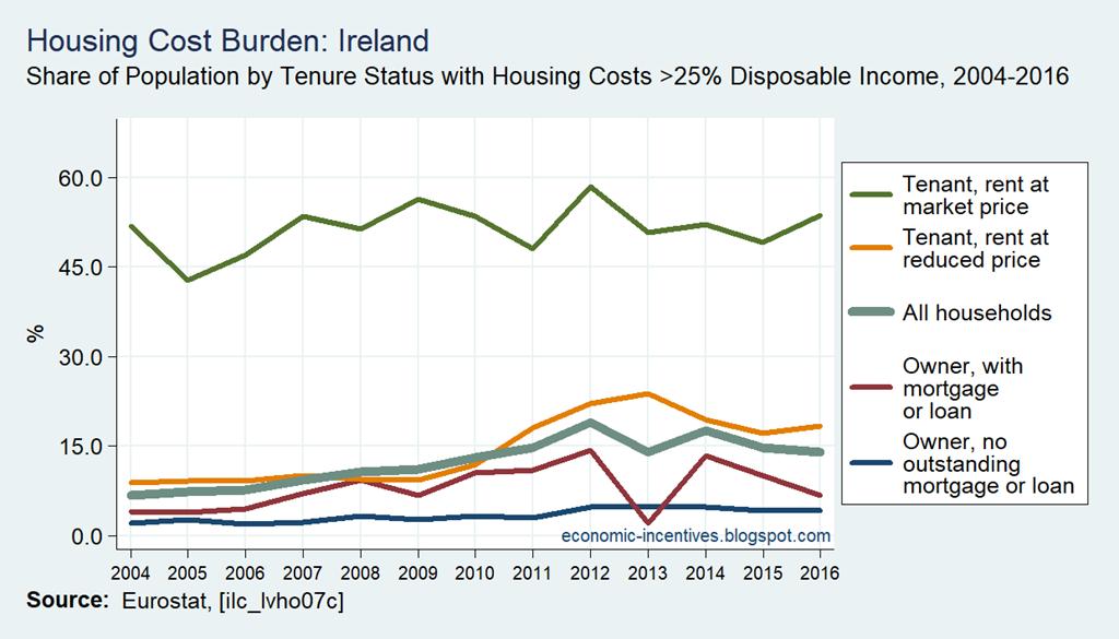 [SILC-Housing-Cost-Burden-greater-tha%5B1%5D]