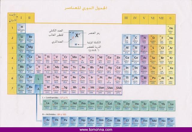 الجدول الدوري للعناصر tajribaty.001.jpg