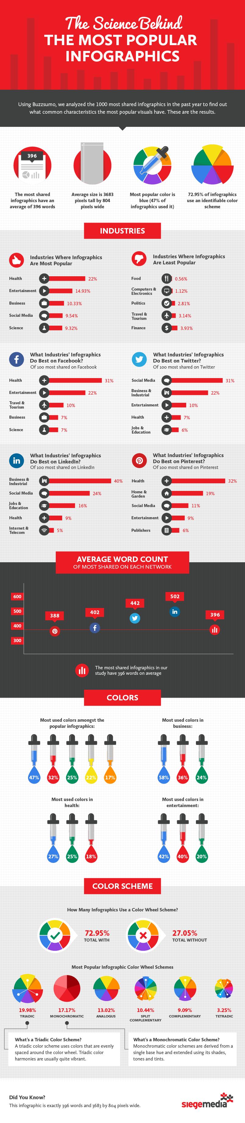 La ciencia detrás de las infografías más populares
