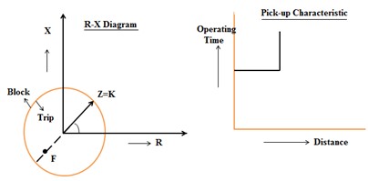 Impedance Relay R-X diagram