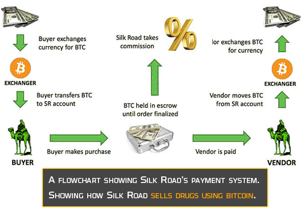 Using Bitcoin for transactions, the sale on Silk road sky rocketed to such an extent that it made a record business of $1,250,000 sales per day during Feb-July 2012