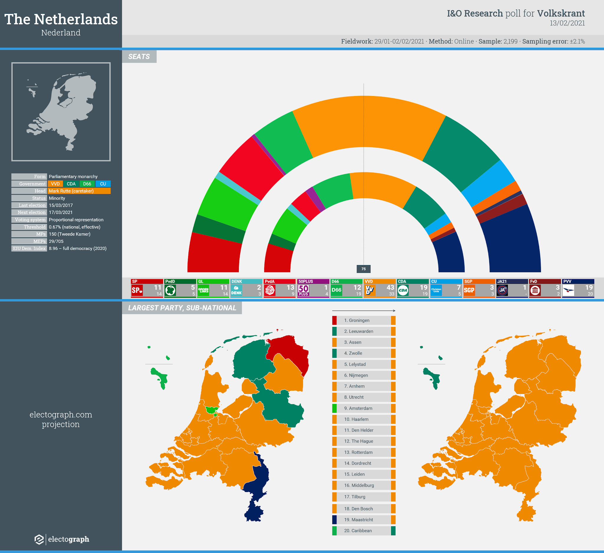 THE NETHERLANDS: I&O Research poll chart for Volkskrant, 13 February 2021