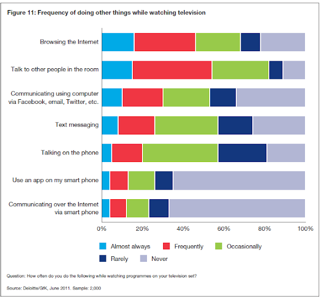 Deloitte/GFK Research 2011 - Frequency of doing other things while watching television