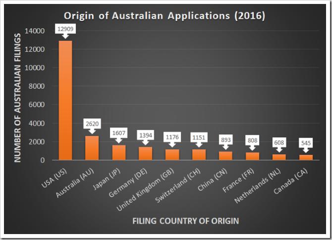 2016 Australian filing origins