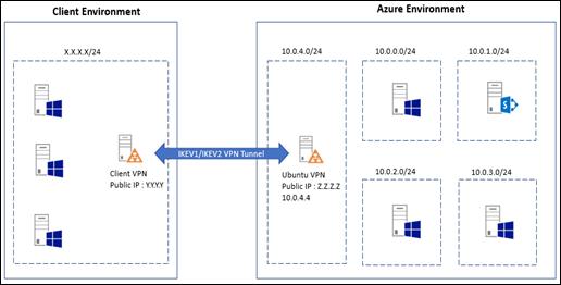 Dinusha's Blog: Create IKEV1/V2 site-to-site VPN between