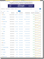 Why Listing Cryptocurrencies on Coinmarketcap and How